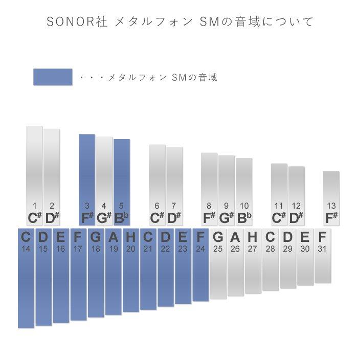 [SONOR ゾノア社]メタルフォン SM