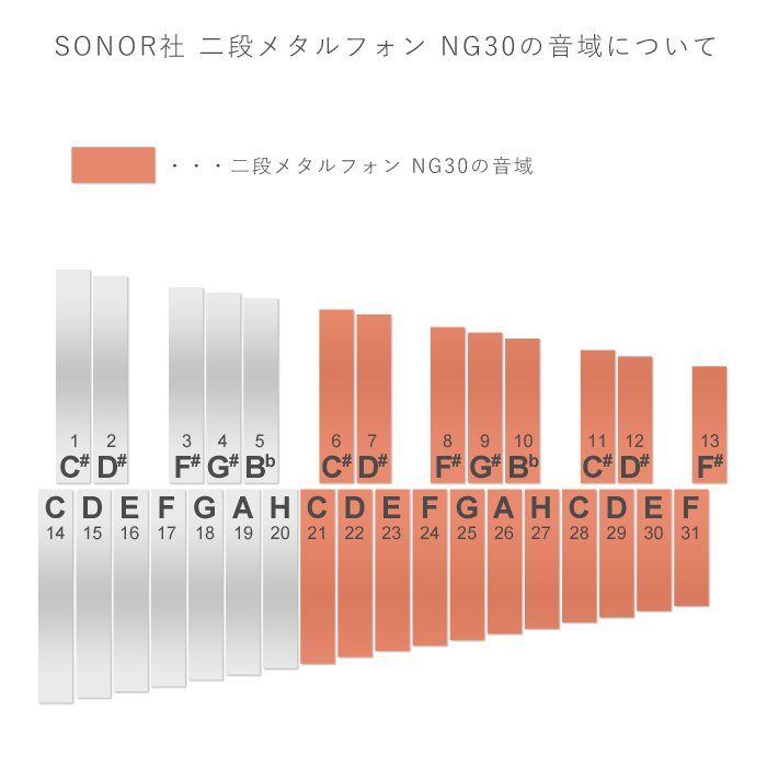 [SONOR ゾノア社]二段メタルフォン NG30