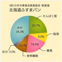 北海道ふすまパン (40g)×30個入り/ボール 画像3