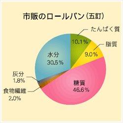 北海道ふすまパン (40g)×30個入り/ボール 画像4